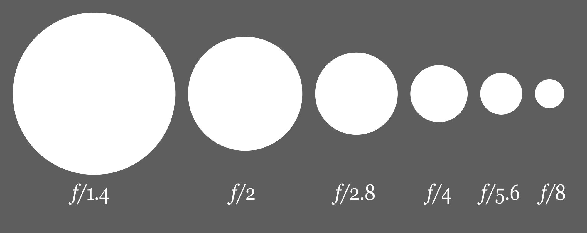 aperture settings diagram