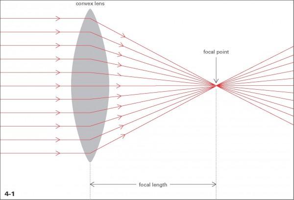 Lens Focal Length